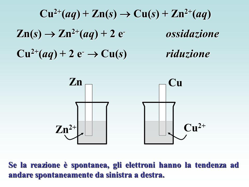 Cu 2+ (aq) + Zn(s)  Cu(s) + Zn 2+ (aq) Cu 2+ (aq) + 2 e -  Cu(s)riduzione Zn(s)  Zn 2+ (aq) + 2 e - ossidazione Zn Zn 2+ Cu Cu 2+ Se la reazione è