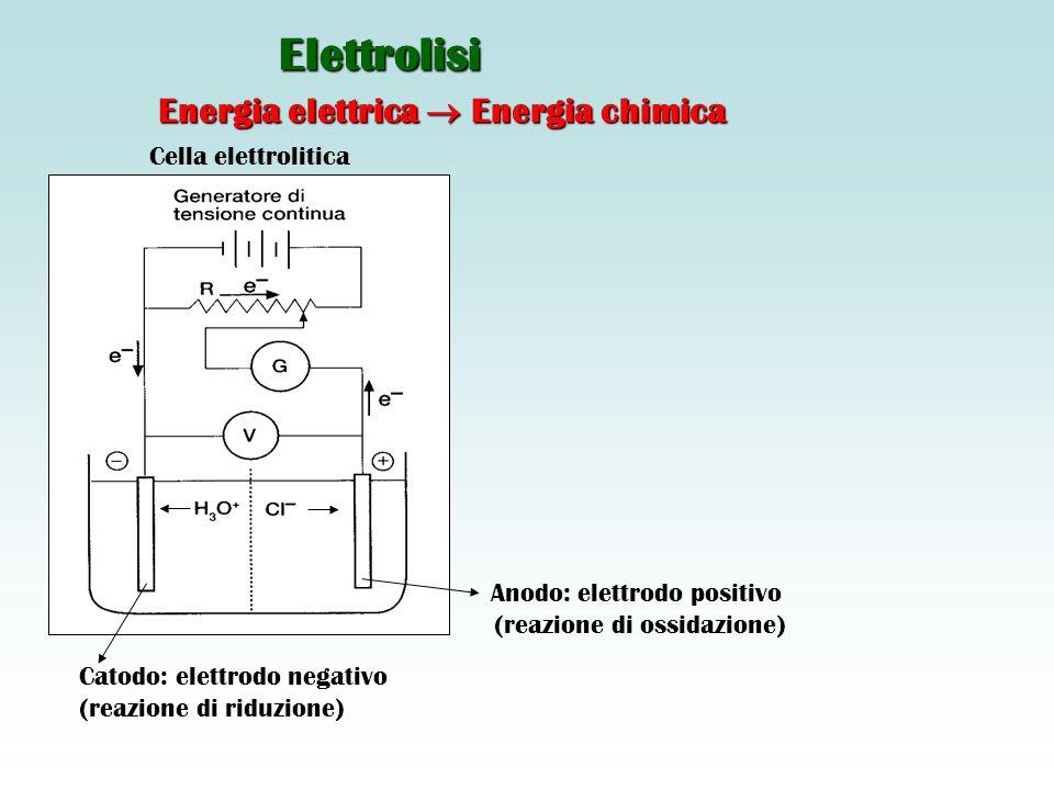 Elettrolisi Energia elettrica  Energia chimica Cella elettrolitica Catodo: elettrodo negativo (reazione di riduzione) Anodo: elettrodo positivo (reazione di ossidazione)