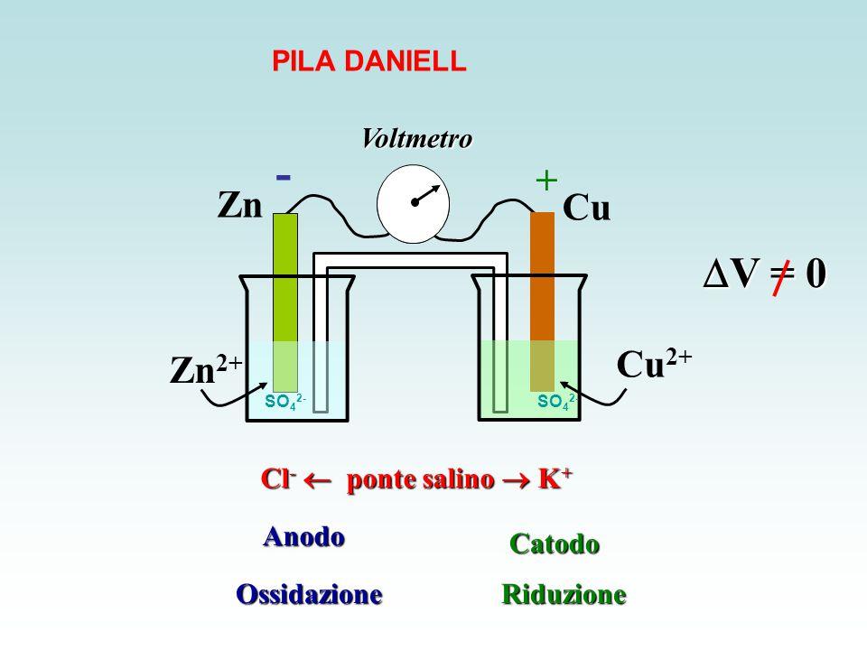 Cl -  ponte salino  K + Zn Zn 2+ Cu Cu 2+  V = 0 Voltmetro + - AnodoCatodo OssidazioneRiduzione SO 4 2- PILA DANIELL
