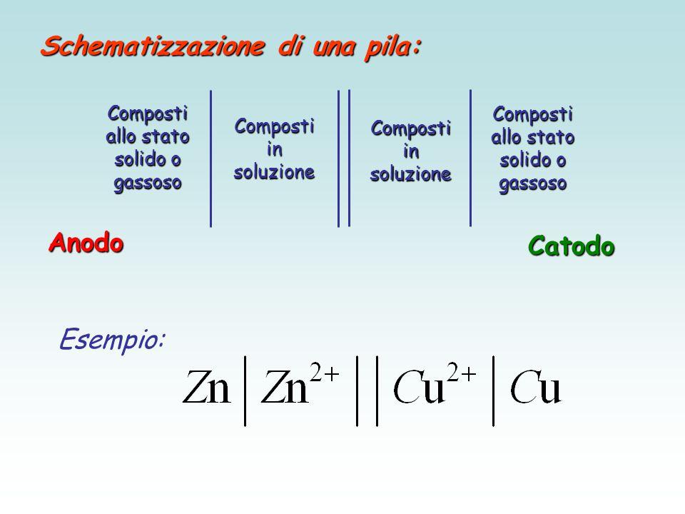 Composti allo stato solido o gassoso Composti in soluzione Composti allo stato solido o gassoso Schematizzazione di una pila: Anodo Catodo Esempio: