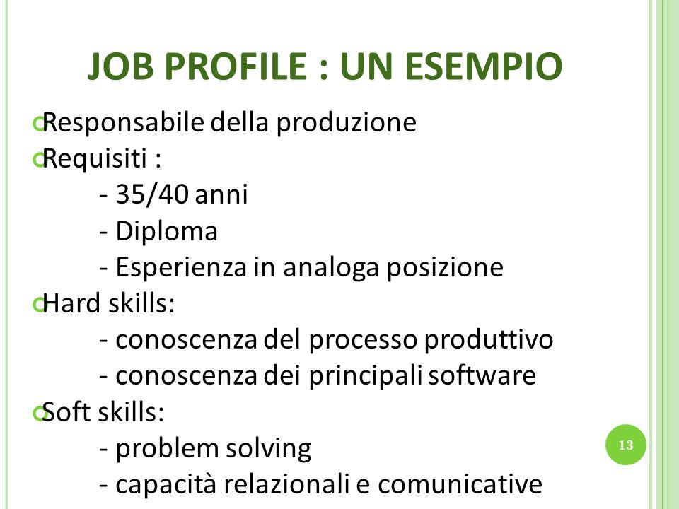 JOB PROFILE : UN ESEMPIO 13 Responsabile della produzione Requisiti : - 35/40 anni - Diploma - Esperienza in analoga posizione Hard skills: - conoscenza del processo produttivo - conoscenza dei principali software Soft skills: - problem solving - capacità relazionali e comunicative