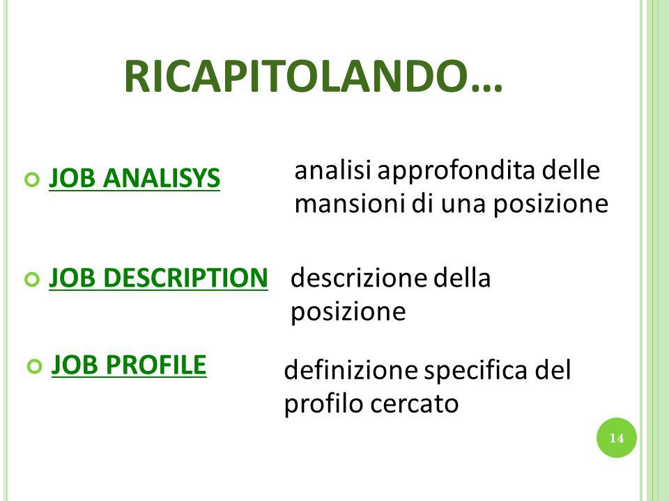 14 RICAPITOLANDO… JOB ANALISYS analisi approfondita delle mansioni di una posizione JOB DESCRIPTION descrizione della posizione JOB PROFILE definizione specifica del profilo cercato