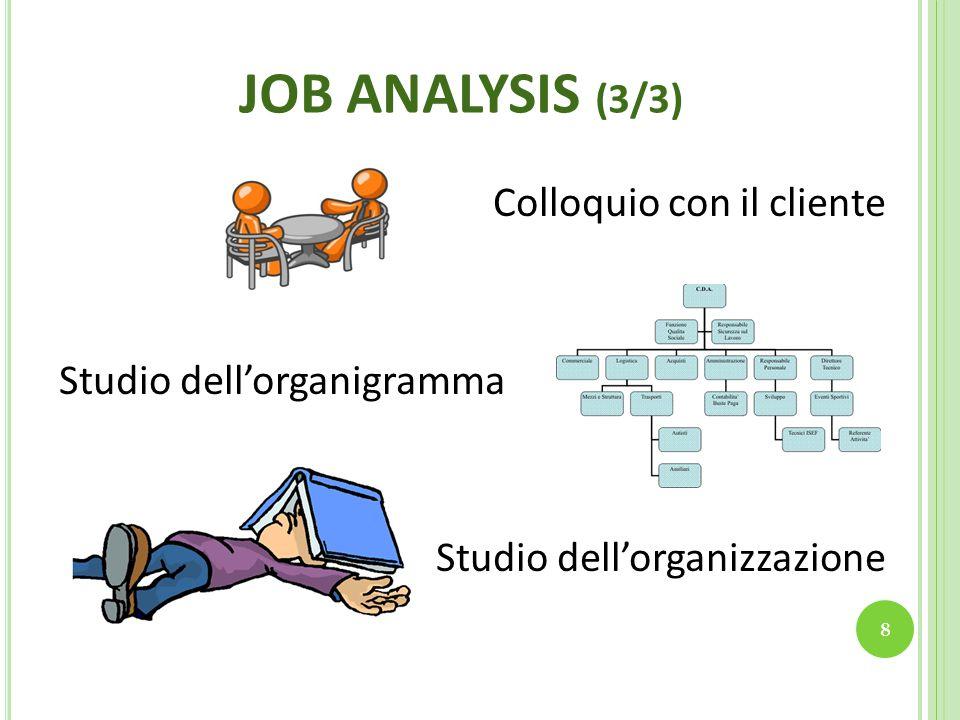 JOB ANALYSIS (3/3) Colloquio con il cliente Studio dell'organigramma Studio dell'organizzazione 8