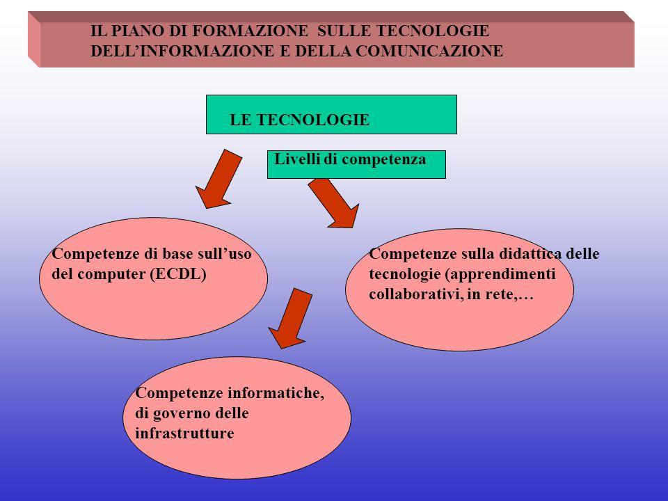 IL PIANO DI FORMAZIONE SULLE TECNOLOGIE DELL'INFORMAZIONE E DELLA COMUNICAZIONE LE TECNOLOGIE Livelli di competenza Competenze di base sull'uso del co