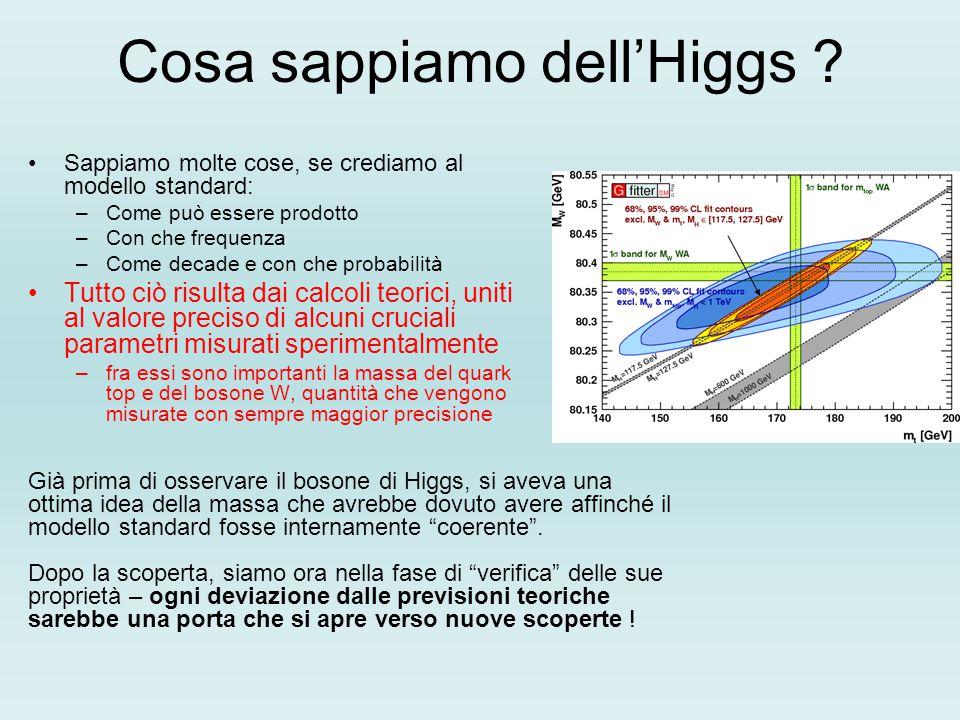Cosa sappiamo dell'Higgs ? Sappiamo molte cose, se crediamo al modello standard: –Come può essere prodotto –Con che frequenza –Come decade e con che p