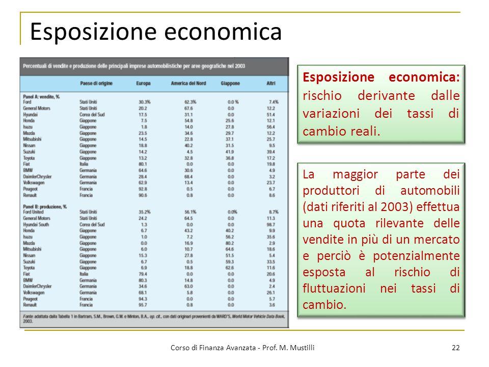 Esposizione economica 22 Corso di Finanza Avanzata - Prof.