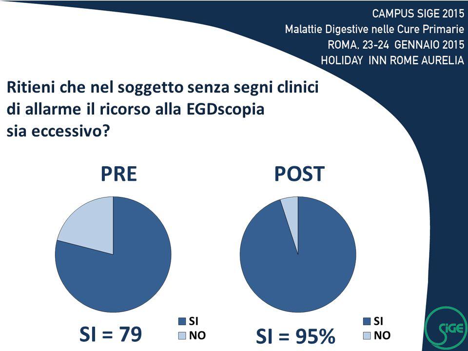 SI = 79 % SI = 95% PREPOST Ritieni che nel soggetto senza segni clinici di allarme il ricorso alla EGDscopia sia eccessivo?