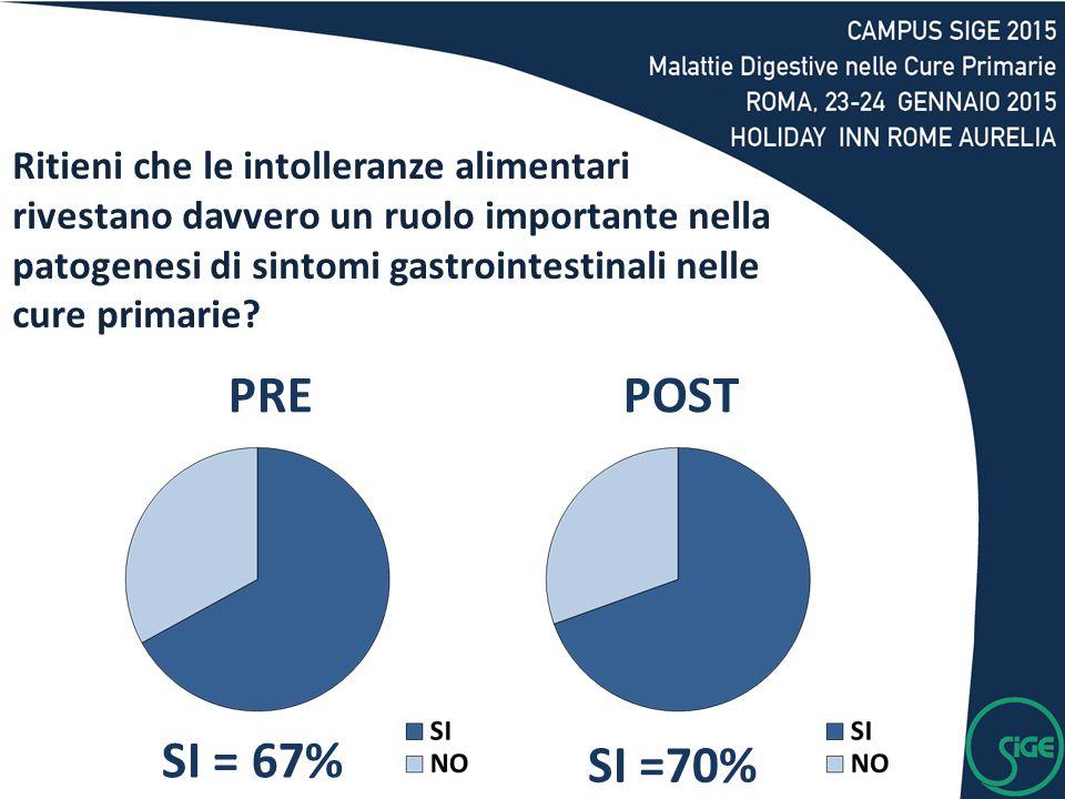 SI = 67% SI =70% PREPOST Ritieni che le intolleranze alimentari rivestano davvero un ruolo importante nella patogenesi di sintomi gastrointestinali ne
