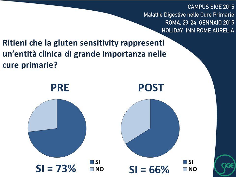 SI = 73% SI = 66% PREPOST Ritieni che la gluten sensitivity rappresenti un'entità clinica di grande importanza nelle cure primarie?