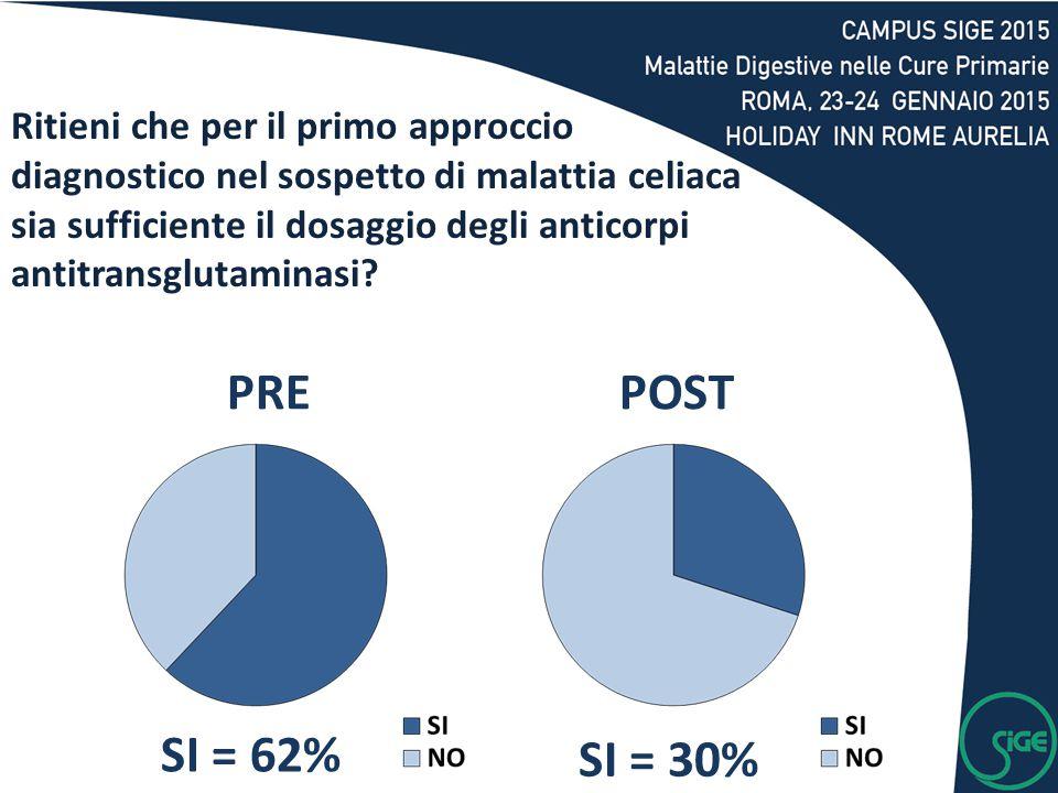 SI = 62% SI = 30% PREPOST Ritieni che per il primo approccio diagnostico nel sospetto di malattia celiaca sia sufficiente il dosaggio degli anticorpi