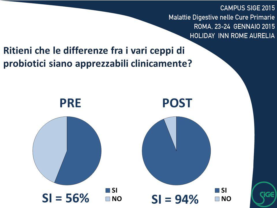 SI = 56% SI = 94% PREPOST Ritieni che le differenze fra i vari ceppi di probiotici siano apprezzabili clinicamente?
