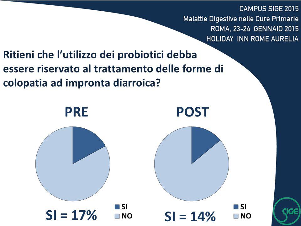 SI = 17% SI = 14% PREPOST Ritieni che l'utilizzo dei probiotici debba essere riservato al trattamento delle forme di colopatia ad impronta diarroica?