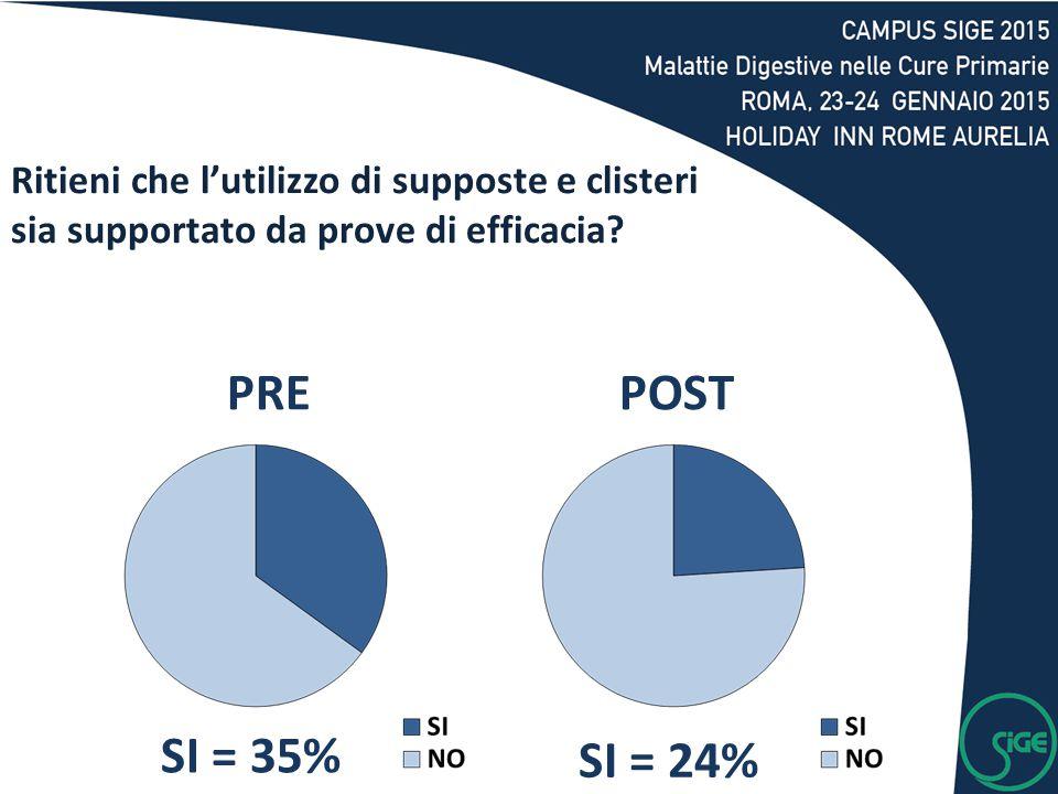 SI = 35% SI = 24% PREPOST Ritieni che l'utilizzo di supposte e clisteri sia supportato da prove di efficacia?