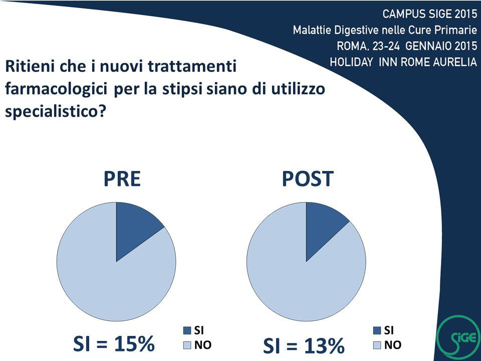 SI = 15% SI = 13% PREPOST Ritieni che i nuovi trattamenti farmacologici per la stipsi siano di utilizzo specialistico?