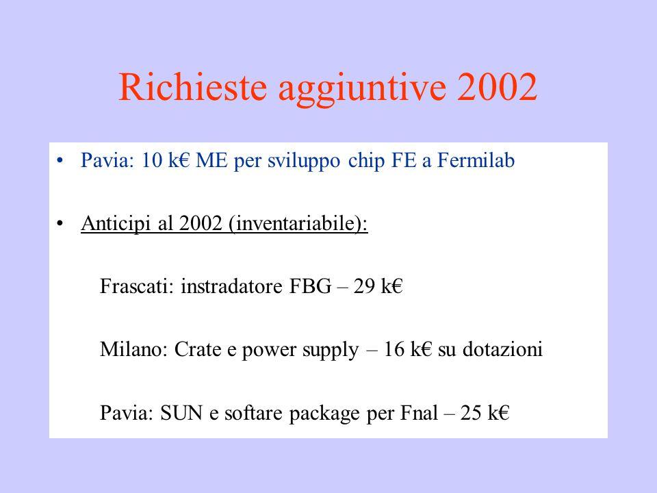 Richieste aggiuntive 2002 Pavia: 10 k€ ME per sviluppo chip FE a Fermilab Anticipi al 2002 (inventariabile): Frascati: instradatore FBG – 29 k€ Milano: Crate e power supply – 16 k€ su dotazioni Pavia: SUN e softare package per Fnal – 25 k€