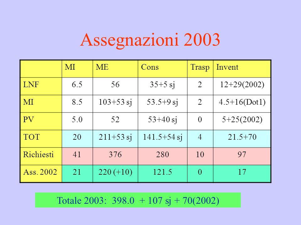 Assegnazioni 2003 MIMEConsTraspInvent LNF6.55635+5 sj212+29(2002) MI8.5103+53 sj53.5+9 sj24.5+16(Dot1) PV5.05253+40 sj05+25(2002) TOT20211+53 sj141.5+54 sj421.5+70 Richiesti413762801097 Ass.