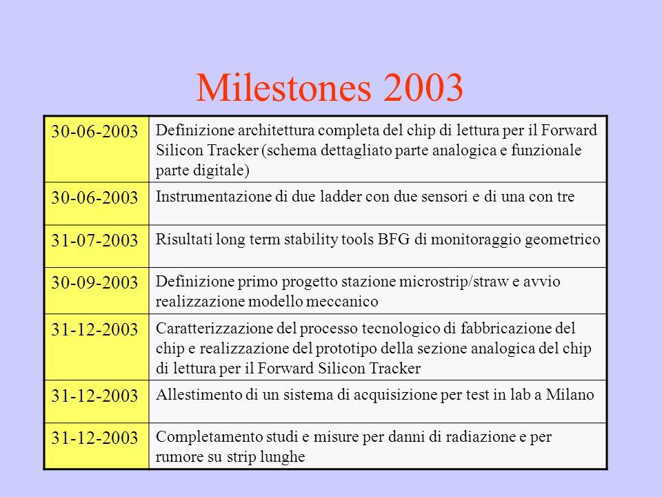 Milestones 2003 30-06-2003 Definizione architettura completa del chip di lettura per il Forward Silicon Tracker (schema dettagliato parte analogica e