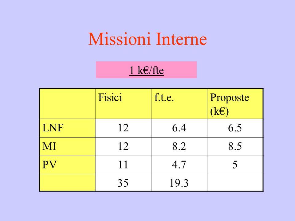 Missioni Interne Fisicif.t.e.Proposte (k€) LNF126.46.5 MI128.28.5 PV114.75 3519.3 1 k€/fte