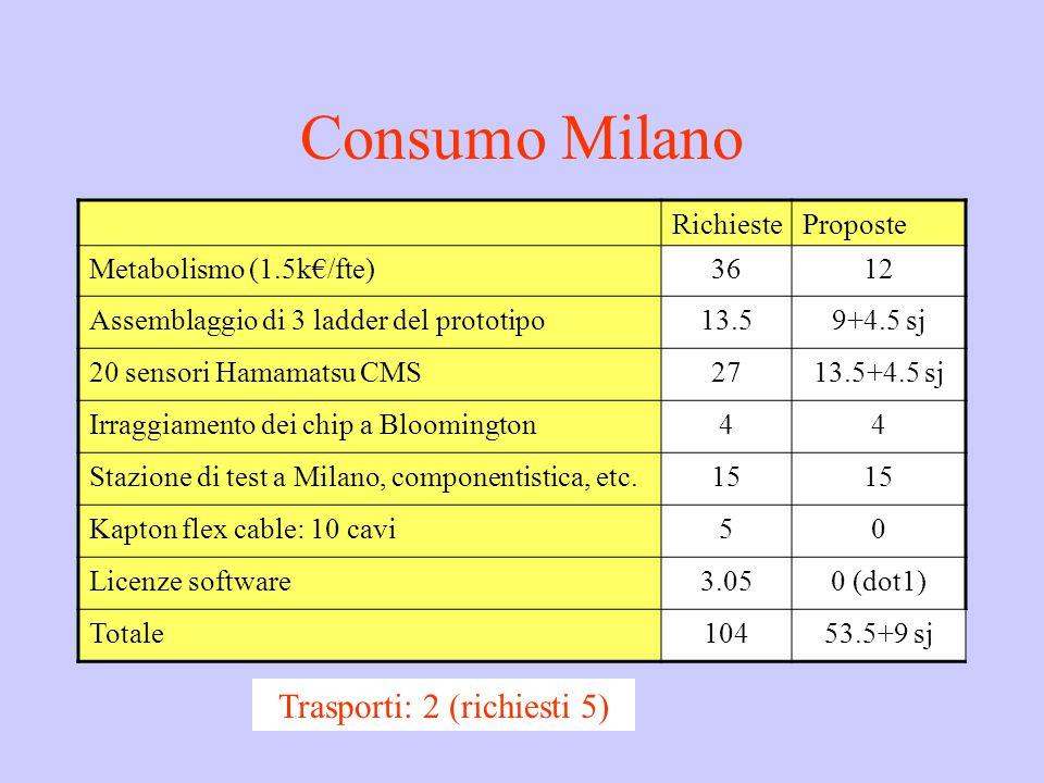 Consumo Milano RichiesteProposte Metabolismo (1.5k€/fte)3612 Assemblaggio di 3 ladder del prototipo13.59+4.5 sj 20 sensori Hamamatsu CMS2713.5+4.5 sj Irraggiamento dei chip a Bloomington44 Stazione di test a Milano, componentistica, etc.15 Kapton flex cable: 10 cavi50 Licenze software3.050 (dot1) Totale10453.5+9 sj Trasporti: 2 (richiesti 5)