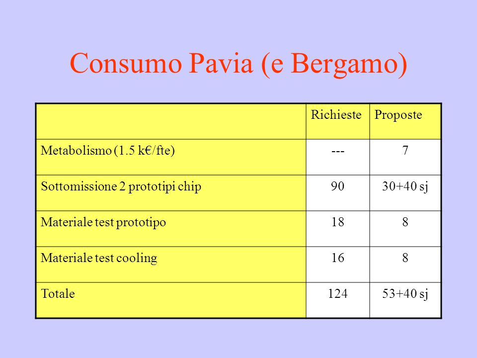 Consumo Pavia (e Bergamo) RichiesteProposte Metabolismo (1.5 k€/fte)---7 Sottomissione 2 prototipi chip9030+40 sj Materiale test prototipo188 Materiale test cooling168 Totale12453+40 sj