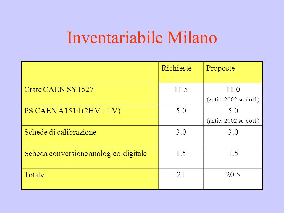 Inventariabile Milano RichiesteProposte Crate CAEN SY152711.511.0 (antic.
