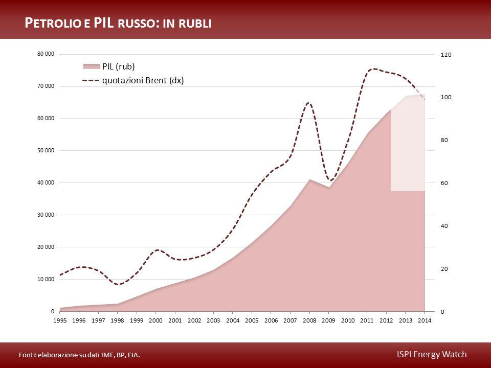 ISPI Energy Watch P ETROLIO E PIL RUSSO : IN RUBLI Fonti: elaborazione su dati IMF, BP, EIA.
