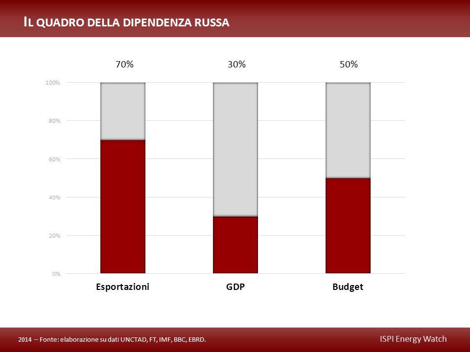 ISPI Energy Watch I L QUADRO DELLA DIPENDENZA RUSSA 70% 30%50% 2014 – Fonte: elaborazione su dati UNCTAD, FT, IMF, BBC, EBRD.