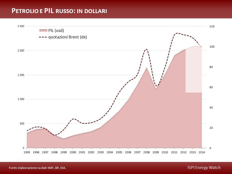ISPI Energy Watch P ETROLIO E PIL RUSSO : IN DOLLARI Fonti: elaborazione su dati IMF, BP, EIA.