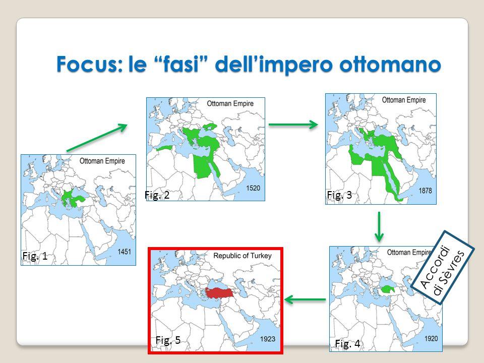 """Focus: le """"fasi"""" dell'impero ottomano Fig. 1 Fig. 2 Fig. 4 Fig. 5 Fig. 3 Accordi di Sèvres"""