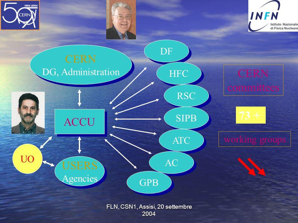 FLN, CSN1, Assisi, 20 settembre 2004 DF CERN DG, Administration CERN DG, Administration ACCU USERS Agencies USERS Agencies HFC RSC SIPB ATC AC GPB CER