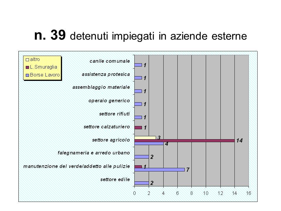 n. 39 detenuti impiegati in aziende esterne
