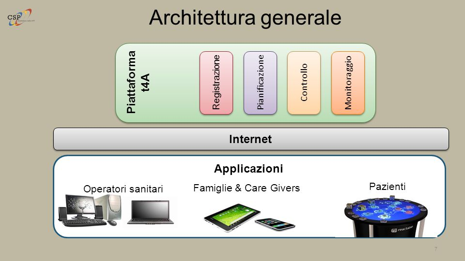Piattaforma t4A Architettura generale 7 Registrazione Pianificazione Controllo Monitoraggio Internet Applicazioni Operatori sanitari Famiglie & Care G
