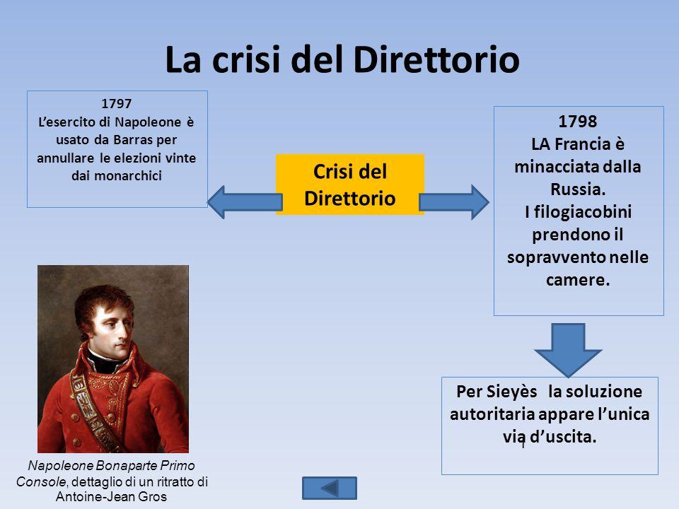 La crisi del Direttorio Crisi del Direttorio 1797 L'esercito di Napoleone è usato da Barras per annullare le elezioni vinte dai monarchici 1798 LA Francia è minacciata dalla Russia.