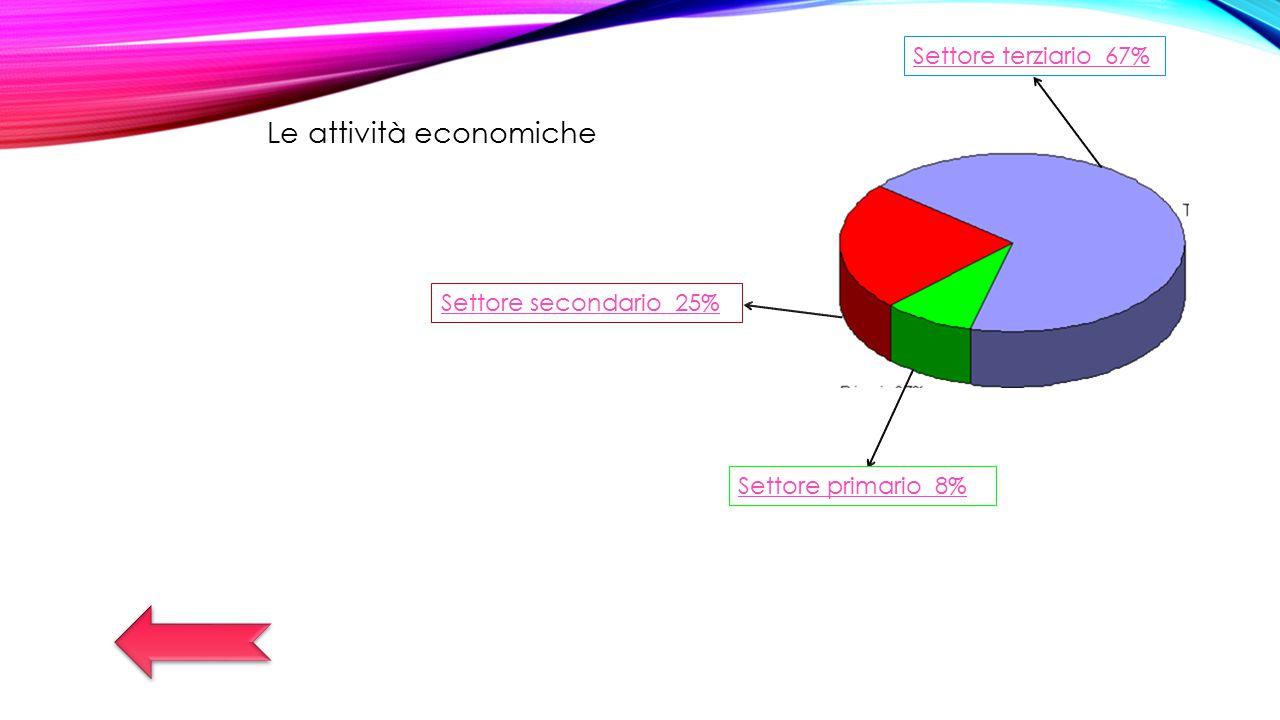 Le attività economiche Settore primario 8% Settore secondario 25% Settore terziario 67%