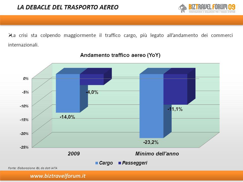 LA DEBACLE DEL TRASPORTO AEREO  La crisi sta colpendo maggiormente il traffico cargo, più legato all'andamento dei commerci internazionali. Fonte: El