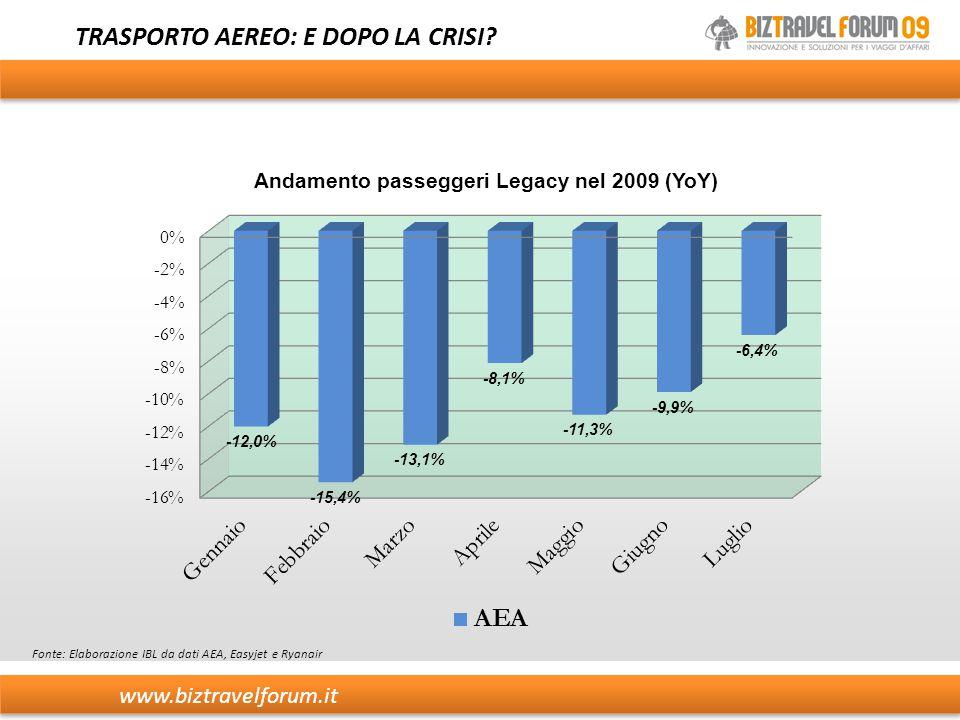 TRASPORTO AEREO: E DOPO LA CRISI? Fonte: Elaborazione IBL da dati AEA, Easyjet e Ryanair www.biztravelforum.it