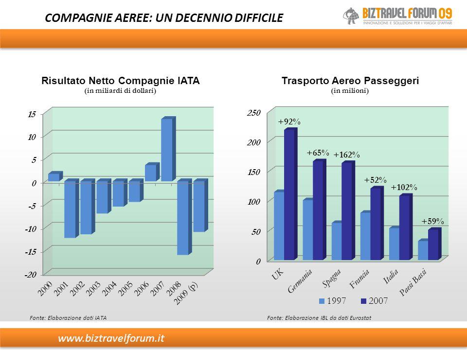 COMPAGNIE AEREE: UN DECENNIO DIFFICILE Fonte: Elaborazione dati IATAFonte: Elaborazione IBL da dati Eurostat www.biztravelforum.it