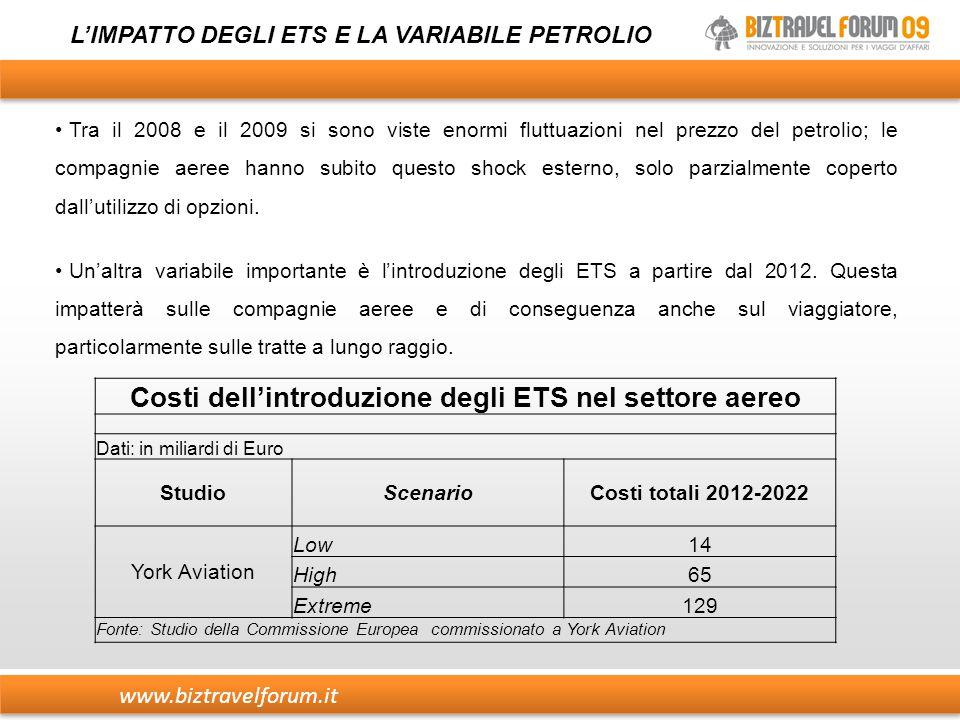 www.biztravelforum.it L'IMPATTO DEGLI ETS E LA VARIABILE PETROLIO Tra il 2008 e il 2009 si sono viste enormi fluttuazioni nel prezzo del petrolio; le compagnie aeree hanno subito questo shock esterno, solo parzialmente coperto dall'utilizzo di opzioni.