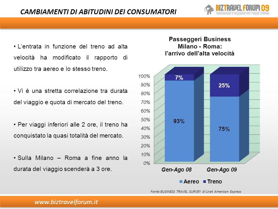 www.biztravelforum.it CAMBIAMENTI DI ABITUDINI DEI CONSUMATORI L'entrata in funzione del treno ad alta velocità ha modificato il rapporto di utilizzo