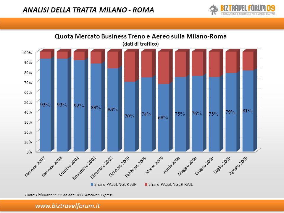 www.biztravelforum.it ANALISI DELLA TRATTA MILANO - ROMA Fonte: Elaborazione IBL da dati UVET American Express