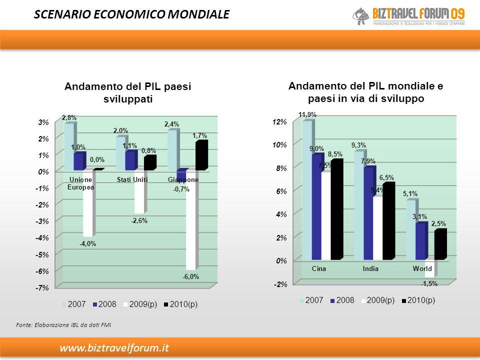 SCENARIO ECONOMICO MONDIALE Fonte: Elaborazione IBL da dati FMI www.biztravelforum.it