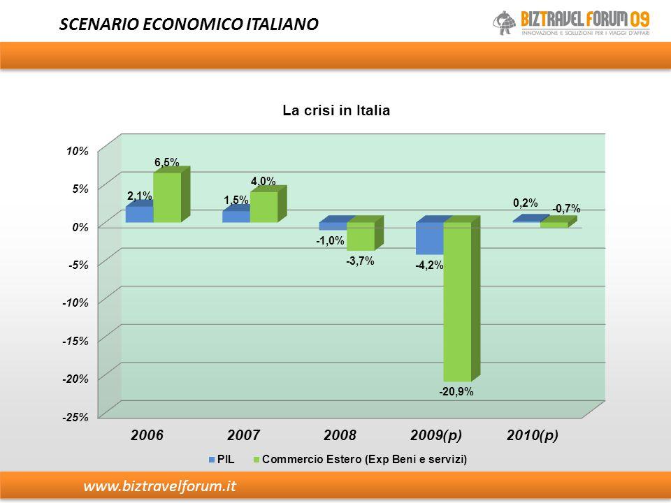 BUSINESS TRAVEL E VARIABILI ECONOMICHE Fonte: Elaborazione IBL da dati FMI, UVET American Express www.biztravelforum.it