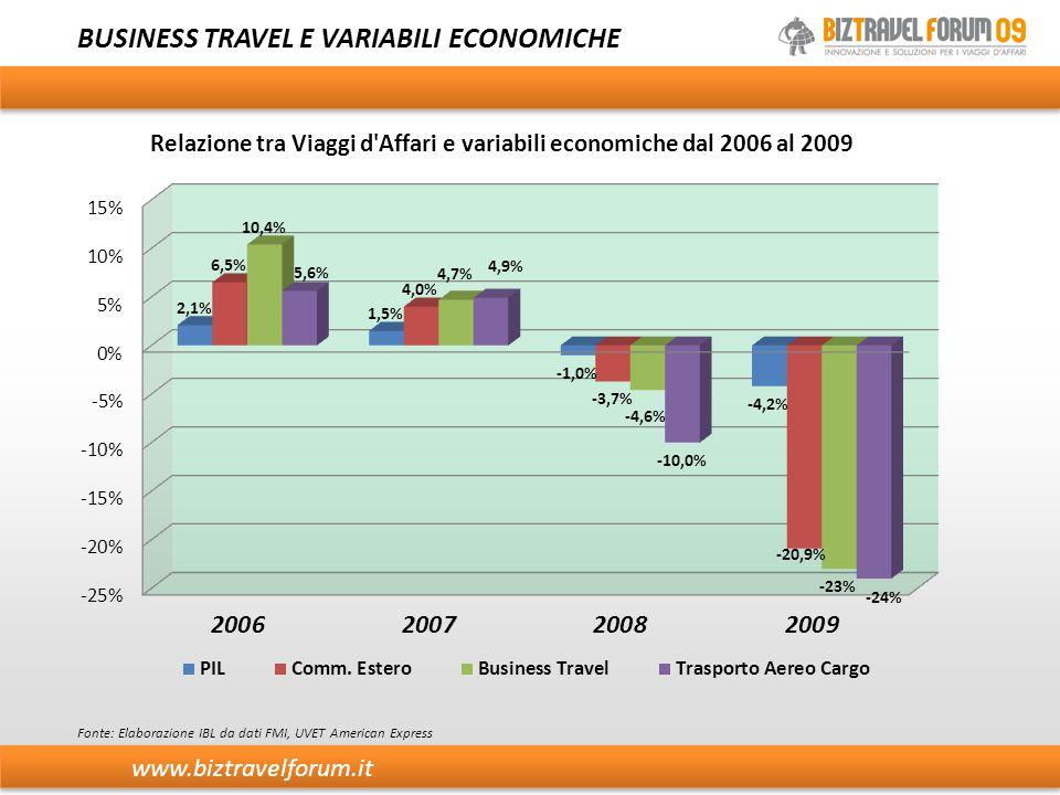 www.biztravelforum.it SISTEMI AEROPORTUALI Fonte: Elaborazione dati IBL dati gestori aeroportuali