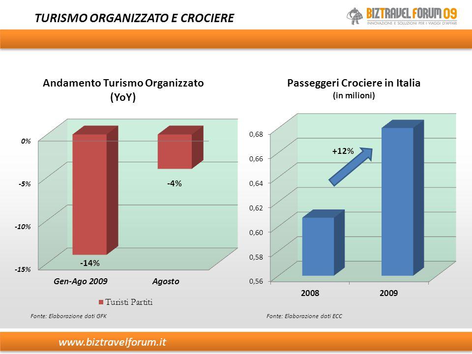 TURISMO ORGANIZZATO E CROCIERE Fonte: Elaborazione dati GFK www.biztravelforum.it Fonte: Elaborazione dati ECC