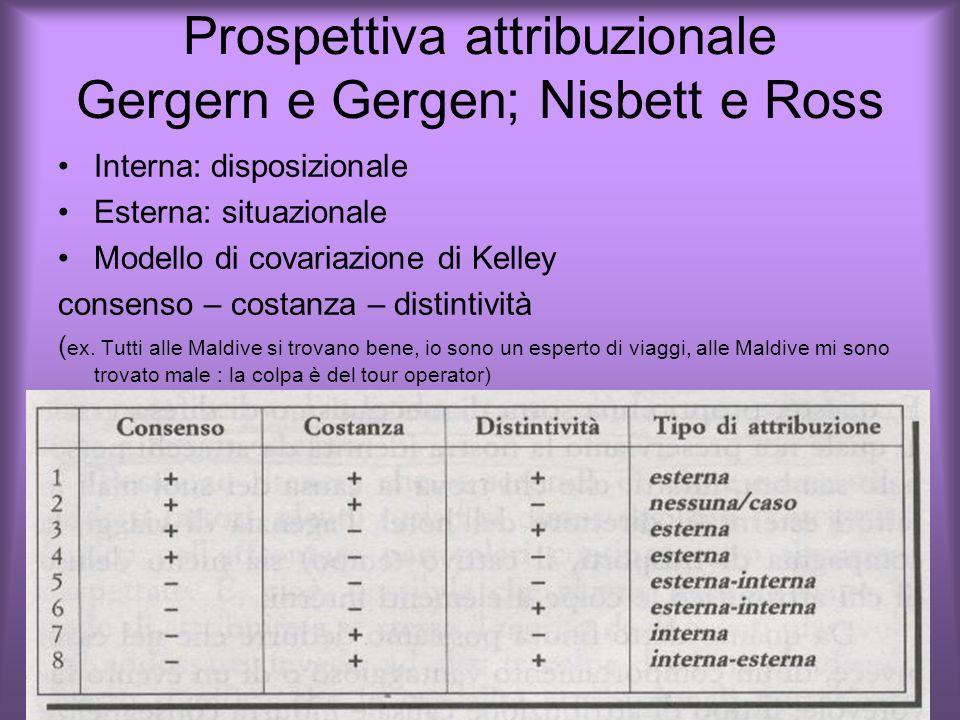 Prospettiva attribuzionale Gergern e Gergen; Nisbett e Ross Interna: disposizionale Esterna: situazionale Modello di covariazione di Kelley consenso – costanza – distintività ( ex.