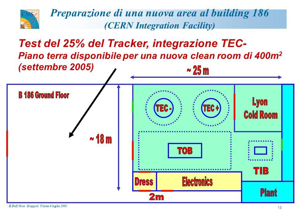 R.Dell'Orso Gruppo1 Trieste 6 luglio 2005 13 Preparazione di una nuova area al building 186 (CERN Integration Facility) Test del 25% del Tracker, integrazione TEC- Piano terra disponibile per una nuova clean room di 400m 2 (settembre 2005)