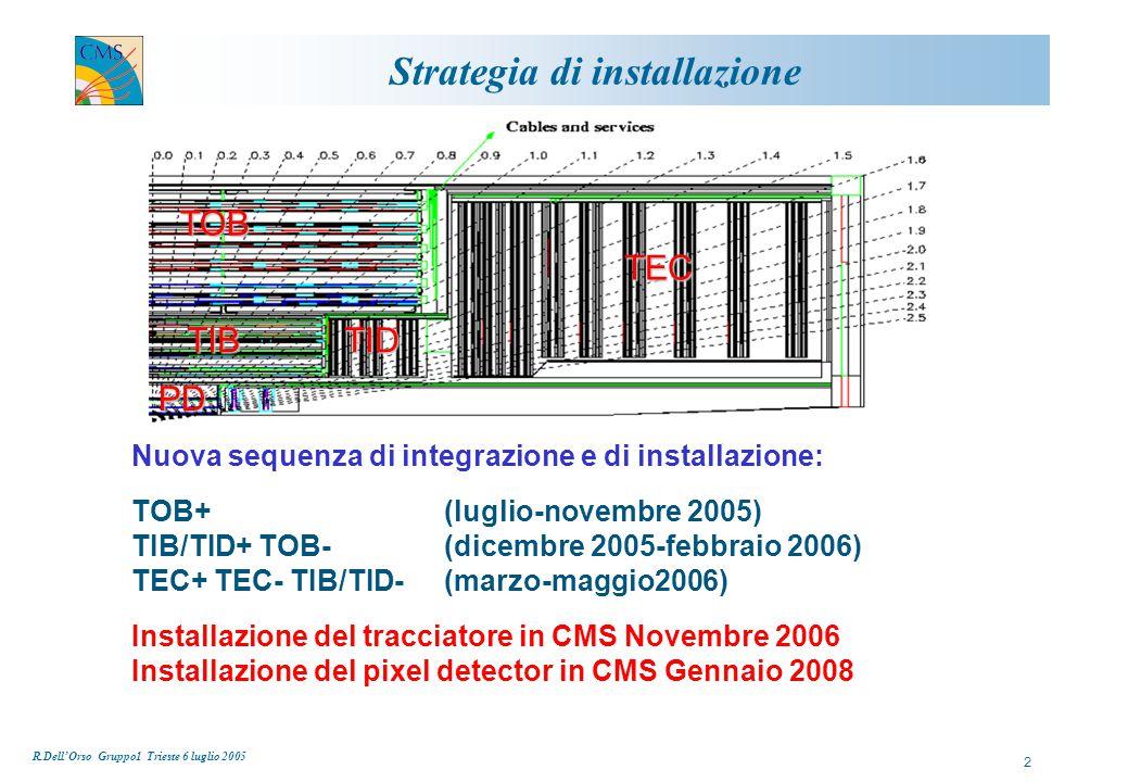 R.Dell'Orso Gruppo1 Trieste 6 luglio 2005 3 Sensori Consegnati tutti i 7000 sensori sottili (TIB, TEC) Consegnati 14.500 sensori spessi (TOB, TEC) su 20.000 circa necessari (compresi 2730 STM) HPK sta consegnando ad un ritmo di circa 1.400 sensori al mese.