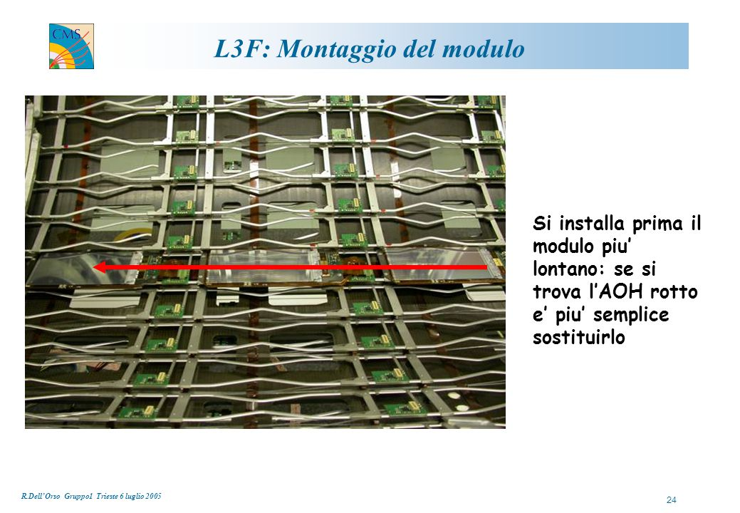 R.Dell'Orso Gruppo1 Trieste 6 luglio 2005 24 L3F: Montaggio del modulo Si installa prima il modulo piu' lontano: se si trova l'AOH rotto e' piu' semplice sostituirlo