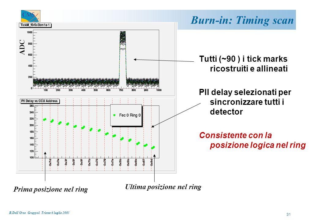 R.Dell'Orso Gruppo1 Trieste 6 luglio 2005 31 Burn-in: Timing scan Tutti (~90 ) i tick marks ricostruiti e allineati Pll delay selezionati per sincronizzare tutti i detector Consistente con la posizione logica nel ring Prima posizione nel ring Ultima posizione nel ring ADC