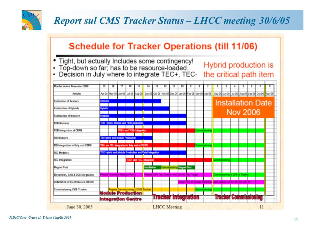 R.Dell'Orso Gruppo1 Trieste 6 luglio 2005 41 Report sul CMS Tracker Status – LHCC meeting 30/6/05